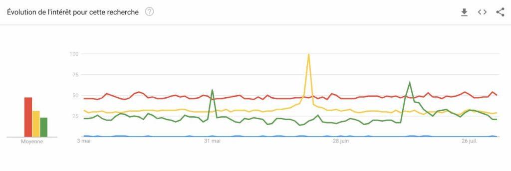 Statistiques sur Google Trends pour illustrer les tendances de recherches sur le Shiatsu
