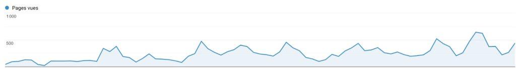 Statistiques sur Google Trends pour illustrer les tendances de recherches